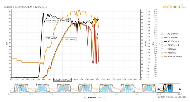 Nc29 Wiring Diagram : Kaco inverter wiring diagram image collections